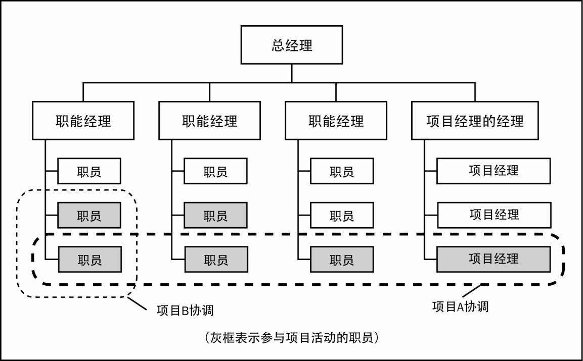 一个组织可以采用强矩阵结构管理其大多数项目