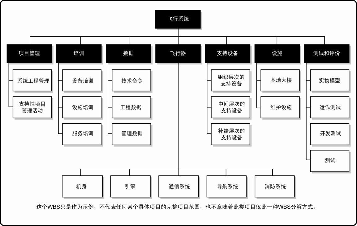 3 什么是项目管理  以项目生命周期的各阶段作为分解的第二层,把产品